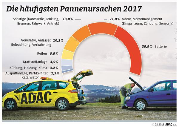 ADAC fährt 2017 in NRW eine Million Einsätze: Schwachpunkt Batterie