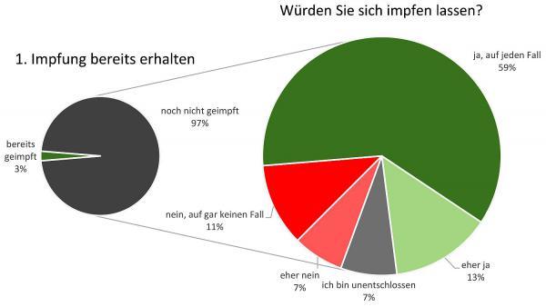 72 Prozent der Deutschen würden sich impfen lassen.  Foto: Albert-Ludwigs-Universität Freiburg - Politikpanel Deutschland