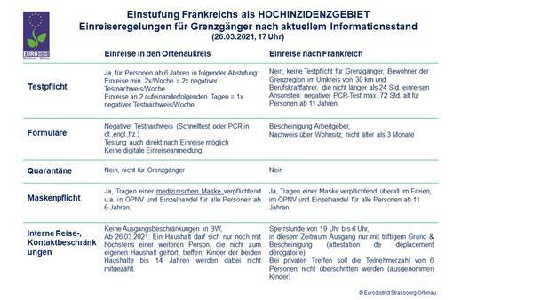 Frankreich zum Hochinzidenzgebiet erklärt - Einreisebestimmungen nach Deutschland ändern sich ab 28. März. Übersicht der geltenden Einreiseregelungen für Grenzgänger.  Foto: Landratsamt Ortenaukreis - Eurodistrict Strasbourg Ortenau